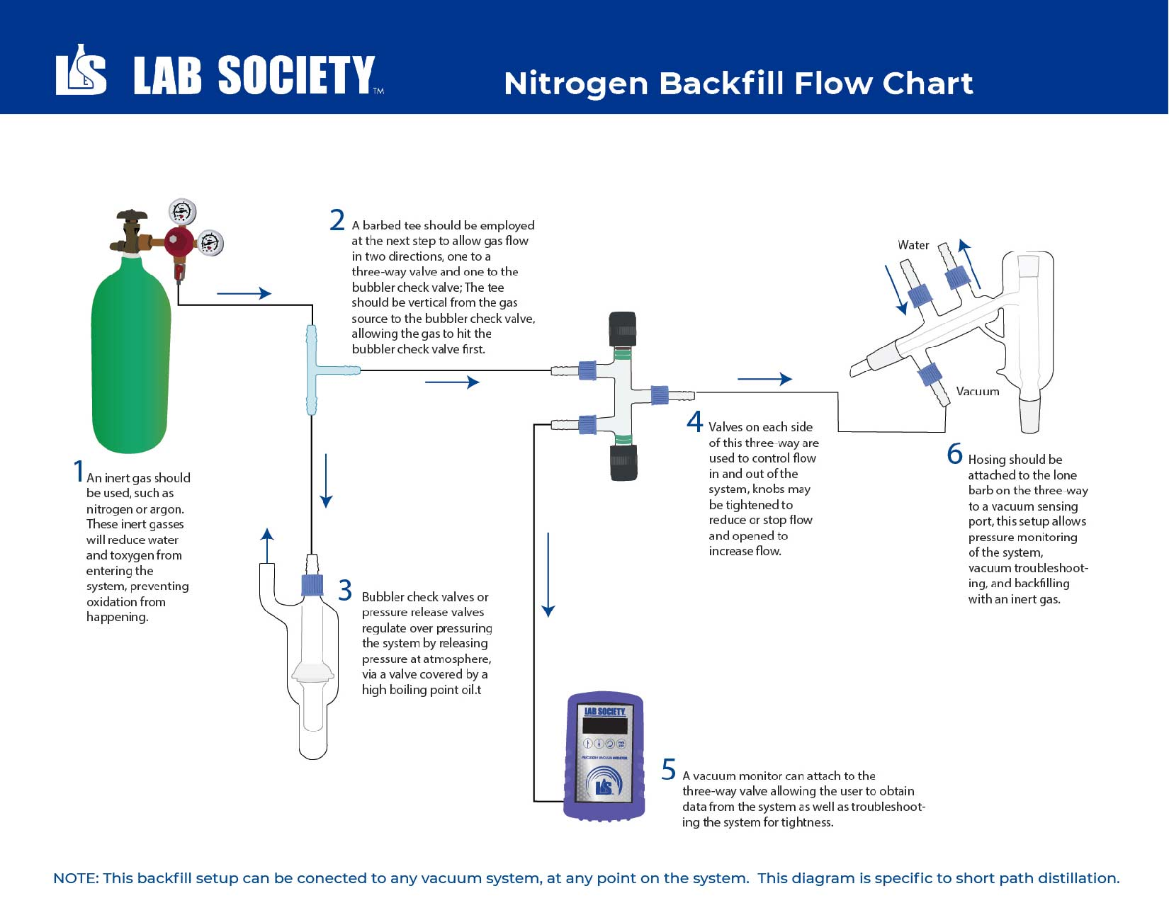 How to Backfill Your System with Inert Gas [Flowchart] - Lab Society